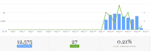 App advertisement statistics